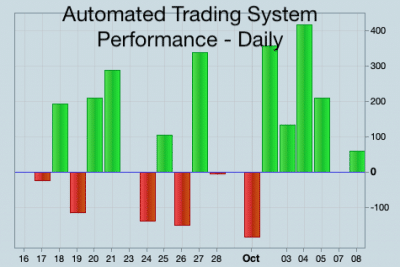 Automated Trading System Performance 17th Sept to 8th October 2018