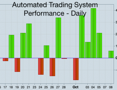 Trading with an automatic system – automated day trading