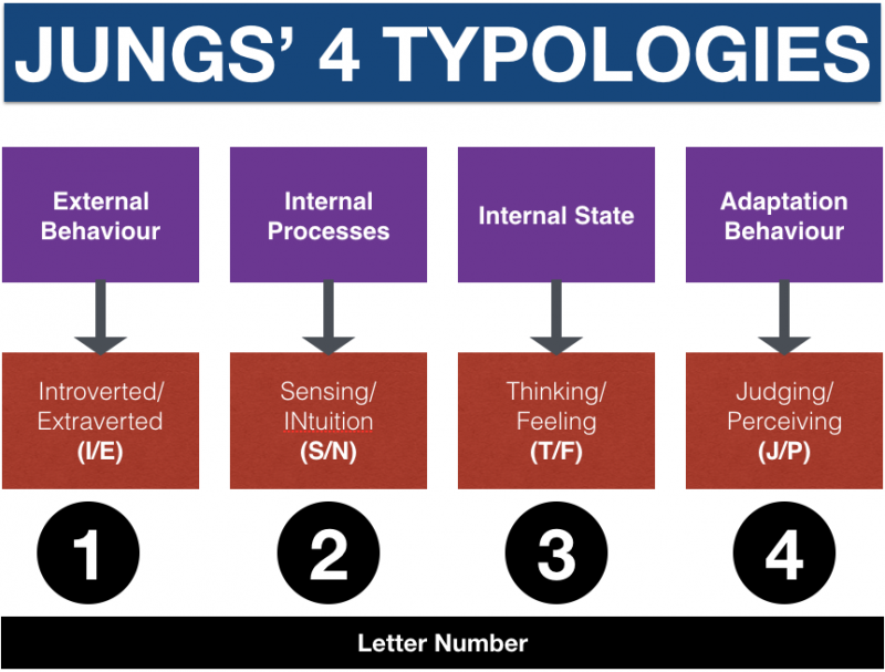 Myers Briggs Personality Types and Jung's four typologies
