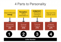 What are the 4 parts of personality?