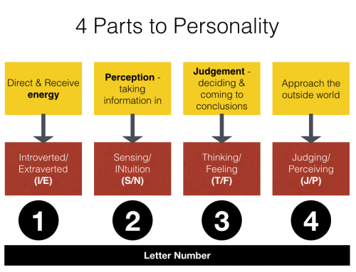The four parts to personality – where do they come from?