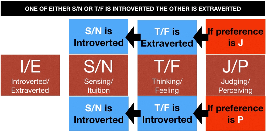 One of Either s:n or T:F is introverted the other is extraverted - myers briggs
