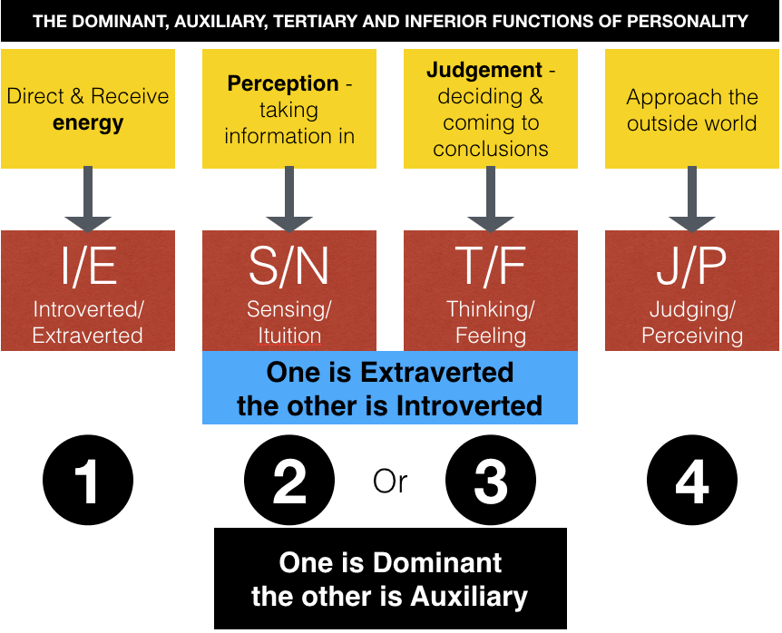 The dominant, auxiliary, tertiary and inferior functions of personality according to Myers Briggs