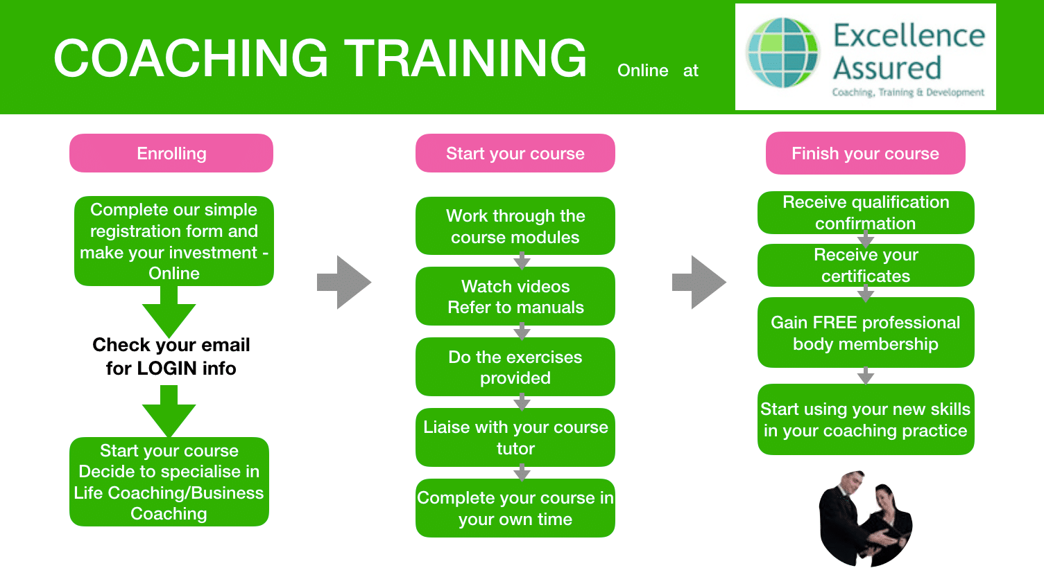 Coaching Training - online at Excellence Assured