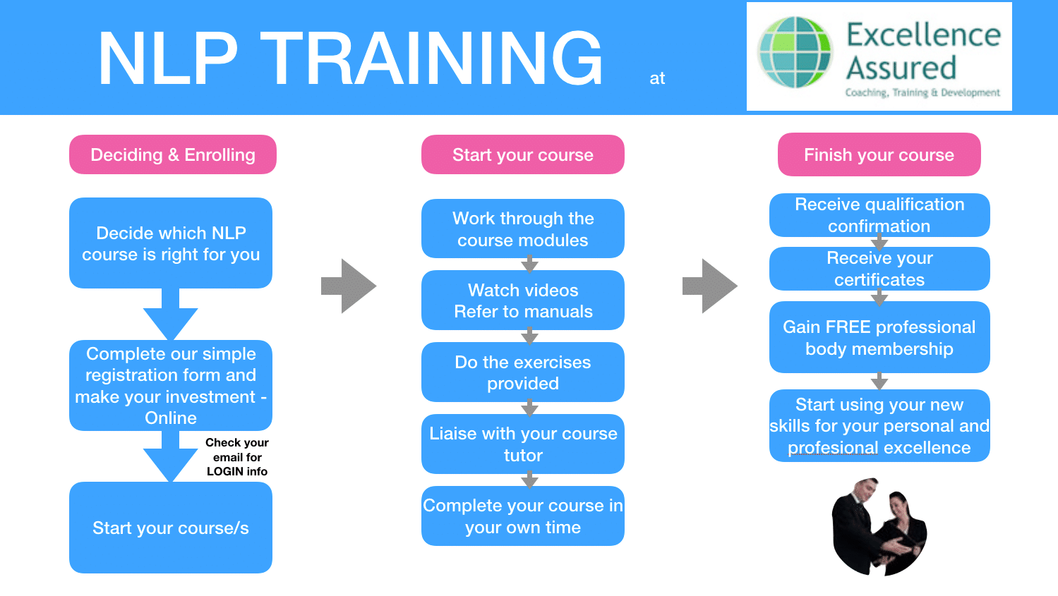 Making your NLP e-learning investment