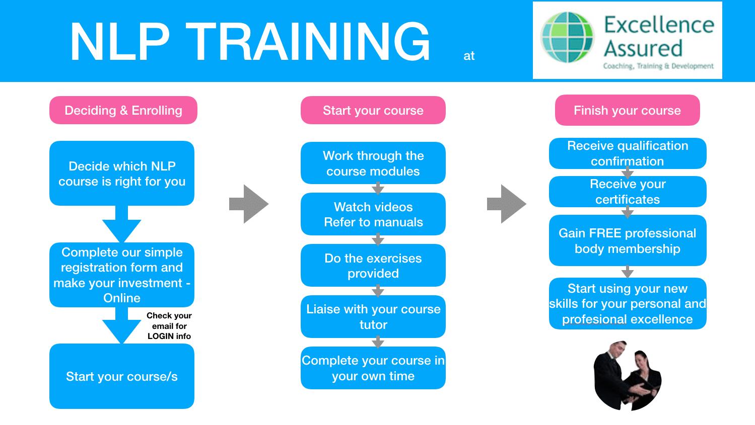 The world's best NLP training