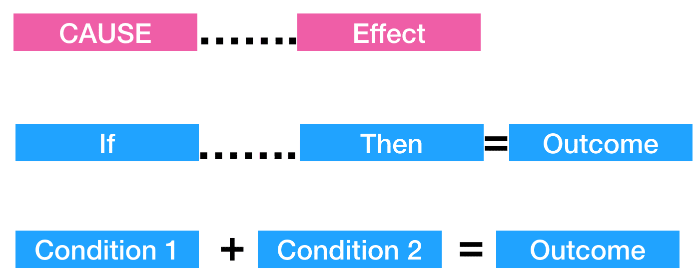 Cause and Effect NLP language pattern