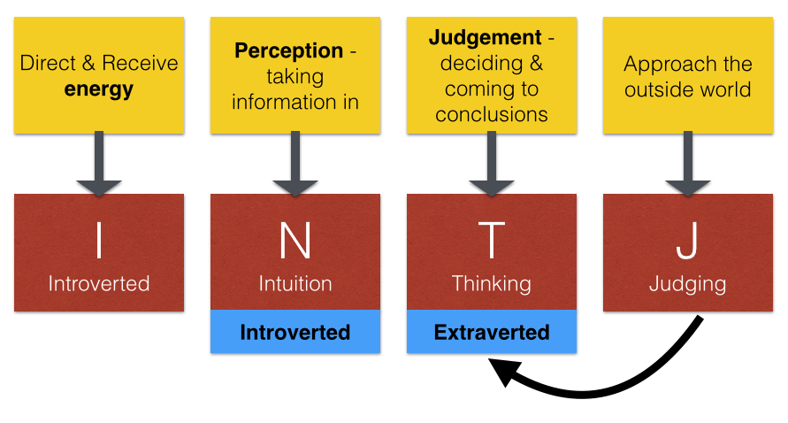 what does intj mean